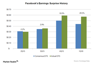 uploads///Facebook Earnings Surprise History