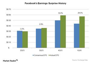 uploads/2016/05/Facebook-Earnings-Surprise-History1.png