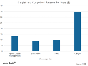 uploads/2017/07/CG-and-comp.-revenue-per-share-1.png