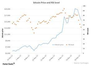 uploads///bitcoin Price and RSI level