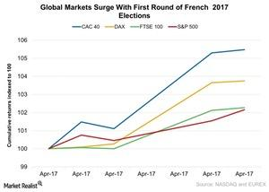 uploads/2017/04/Global-Markets-Surge-With-First-Round-of-French-2017-Elections-2017-04-26-1.jpg