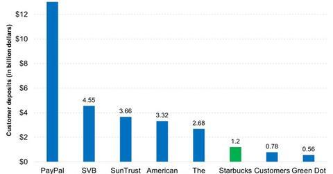 uploads/2016/08/Where-Does-Starbucks-Stack-Up-in-Deposits-2016-08-17-1.jpg