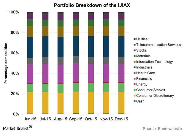 uploads///Portfolio Breakdown of the IJIAX