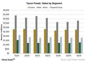 uploads/2016/08/Tyson-Foods-Sales-by-Segment-2016-08-10-1.jpg