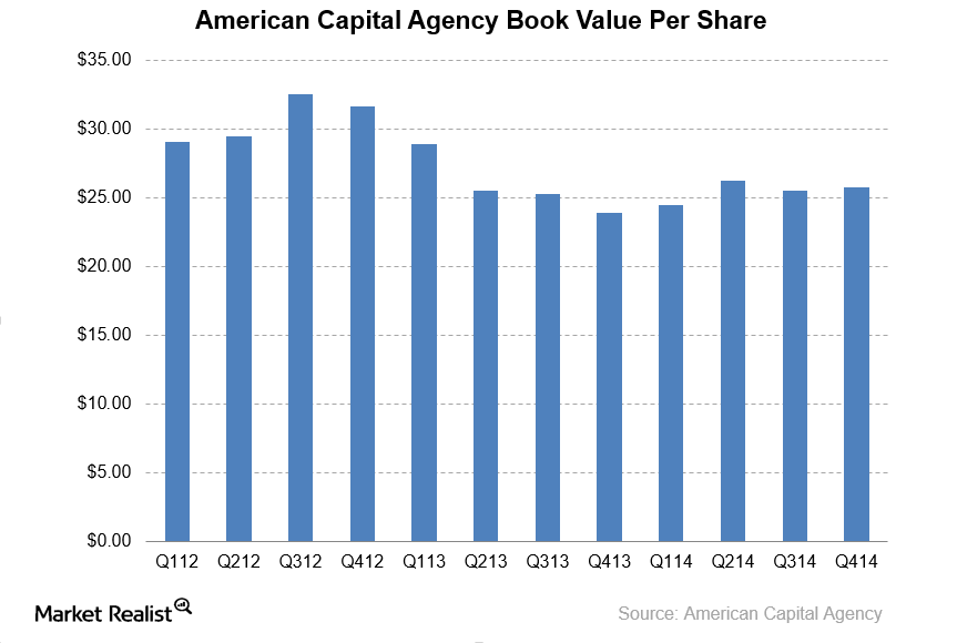 uploads///AGNC Book Value Per Share