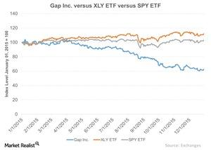 uploads///Gap Inc versus XLY ETF versus SPY ETF