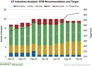 uploads/2018/10/CF-Industries-Analysts-NTM-Recommendation-and-Target-2018-10-02-1.jpg