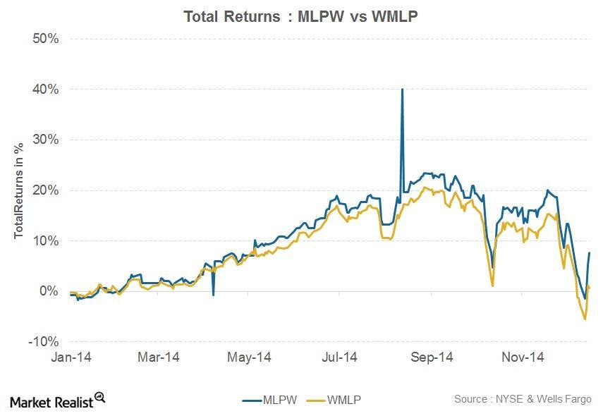 uploads///Total Returns MLPW vs WMLP