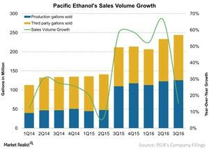uploads///Pacific Ethanols Sales Volume Growth