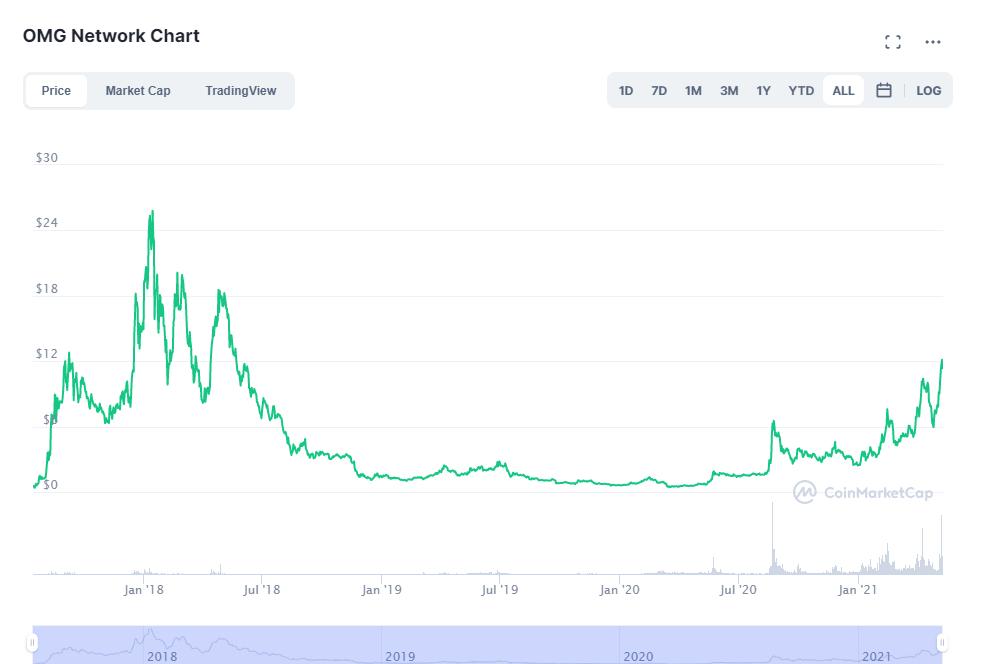 omg network coinmarketcap chart