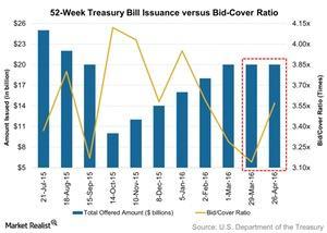 uploads/2016/05/52-Week-Treasury-Bill-Issuance-versus-Bid-Cover-Ratio-2016-05-021.jpg