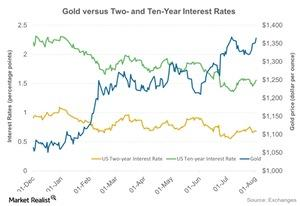 uploads/2016/08/Gold-versus-Two-and-Ten-Year-Interest-Rates-2016-08-03-6-1.jpg