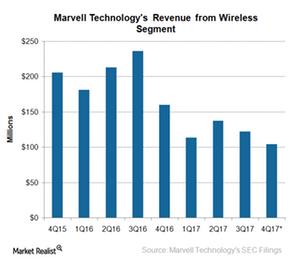 uploads///A_Semiconductors_MRVL_Q wireless revenue
