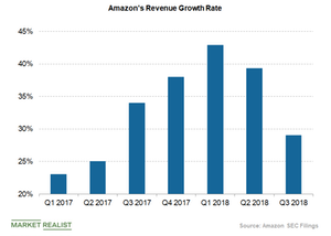 uploads/2019/01/amazon-revenue-growth-rate-1.png