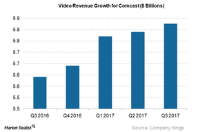 uploads///Video Revs growth for CMCSA_Q