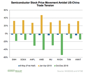 uploads/2019/05/534b_Semiconductors_stock-growth-China-US-trade-tension-1.png