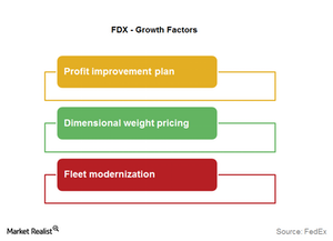 uploads/2015/09/FDX-Growth-factors11.png