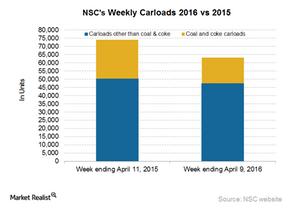 uploads/2016/04/NSC-Carloads41.png