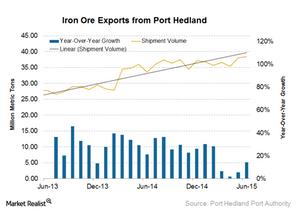 uploads///Port hedland exports