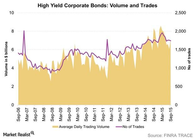 uploads///High Yield Corporate Bonds Volume and Trades