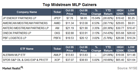 uploads/2015/10/Gainers.png