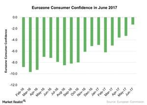 uploads/2017/06/Eurozone-Consumer-Confidence-in-June-2017-2017-06-29-1.jpg