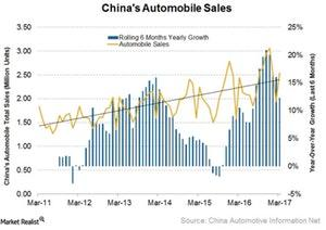 uploads/2018/03/China-Auto-Sales-1.jpg