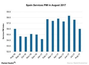 uploads///Spain Services PMI in August