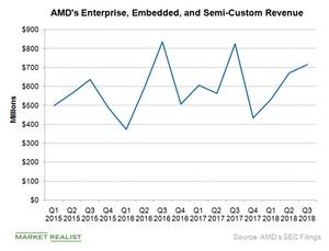 uploads/2018/11/A13_Semiconductors_AMD-EESC-rev-1.png