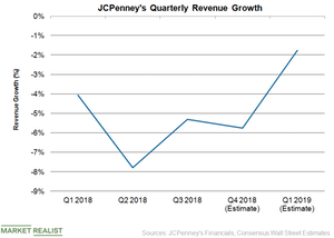 uploads///JCP Revenue Growth