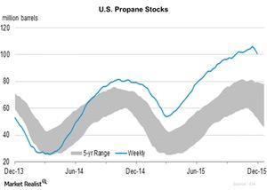 uploads/2015/12/Propane-Stocks-2015-12-111.jpg