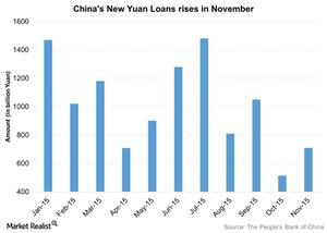 uploads///Chinas New Yuan Loans rises in November