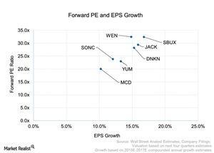 uploads/2015/07/Forward-PE-and-EPS-Growth-2015-07-201.jpg