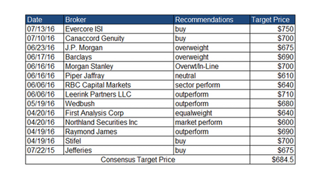 uploads/2016/07/analyst-recommendations-4-1.png