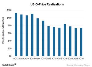 uploads///US_Price realization