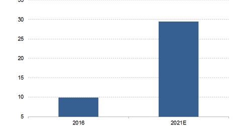 uploads/2017/02/Size-of-Finance-Cloud-Market-1.png