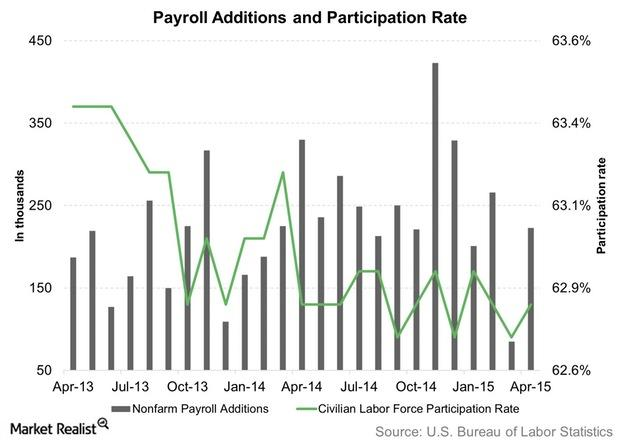 uploads///Payroll Additions and Participation Rate