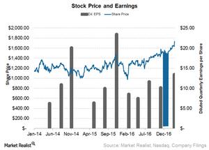 uploads///Priceline stock