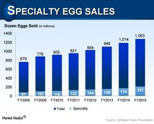 uploads///specialty egg sales