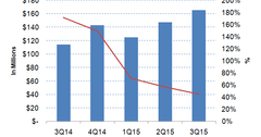 uploads///Fireeye revenues