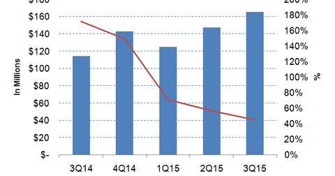 uploads/2015/11/Fireeye-revenues1.png