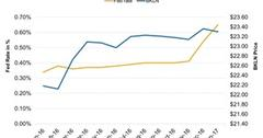 uploads///Senior Bank Loan ETFs To Provide the Hedge Against Rising Interest Rates