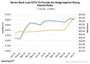 uploads/2017/03/Senior-Bank-Loan-ETFs-To-Provide-the-Hedge-Against-Rising-Interest-Rates-2017-03-14-1.jpg