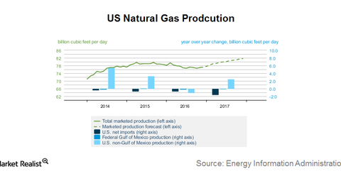 uploads/2017/01/natural-gas-production-1.png