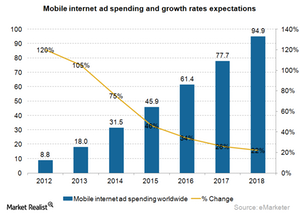 uploads///Ad mobile internet spending and growth rates