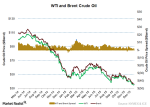uploads/2016/02/WTI-and-brent-crude-oil-lastest1.png