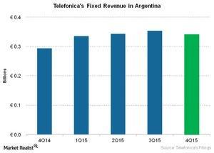 uploads///Telecom Telefonicas Fixed Revenue in Argentina