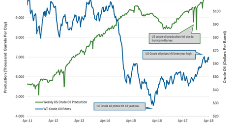 uploads/2018/04/Crude-oil-production-1.png