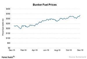 uploads/2017/01/Bunker-Fuel-1.jpg