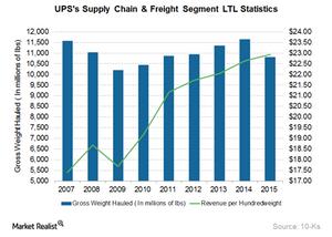uploads///UPS Supply Chain